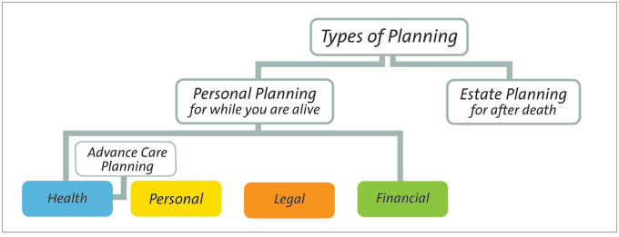 Chart that shows personal planning vs. estate planning