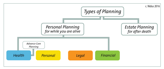 types of planning There are 4 types of planning for business success, do you know the  differences and what each means for your business.
